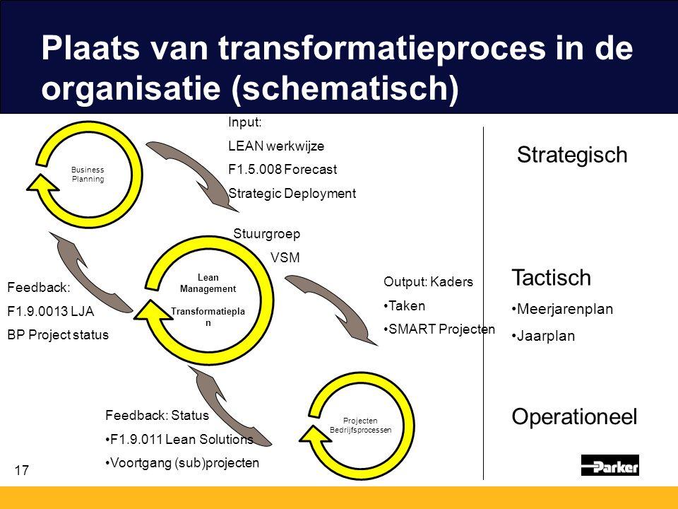 Plaats van transformatieproces in de organisatie (schematisch)