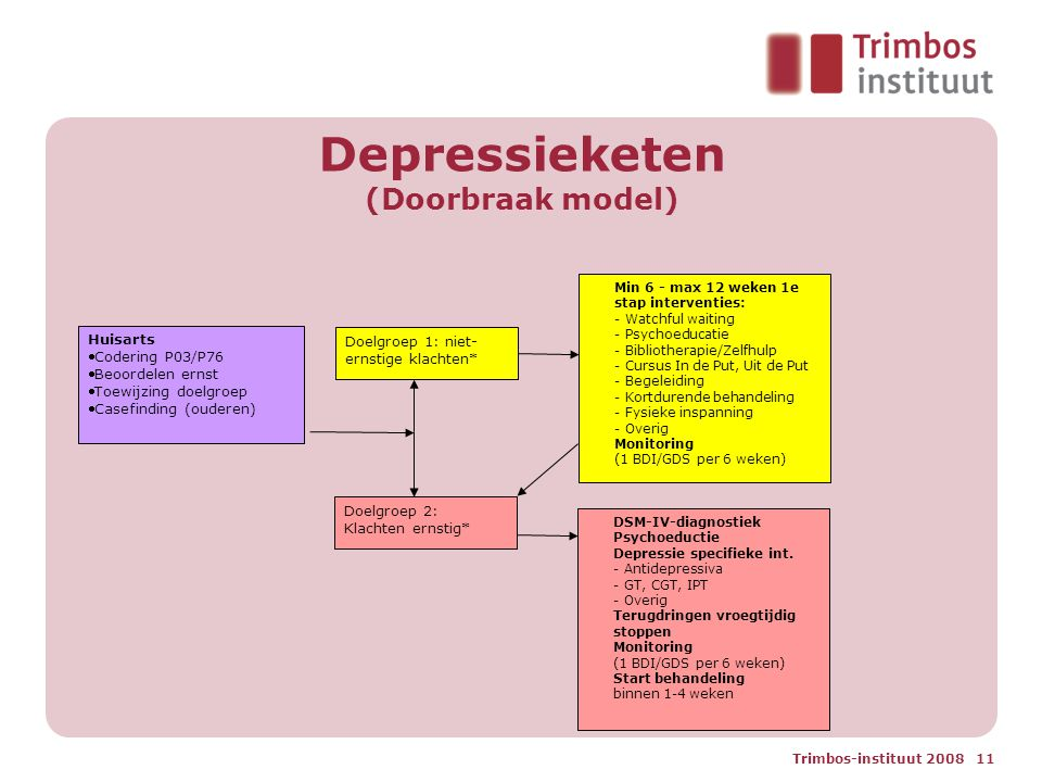 Depressieketen (Doorbraak model)