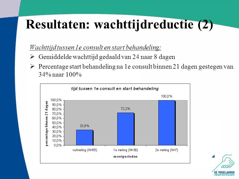 Resultaten: wachttijdreductie (2)