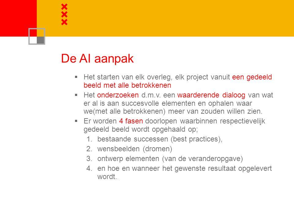 De AI aanpak Het starten van elk overleg, elk project vanuit een gedeeld beeld met alle betrokkenen.