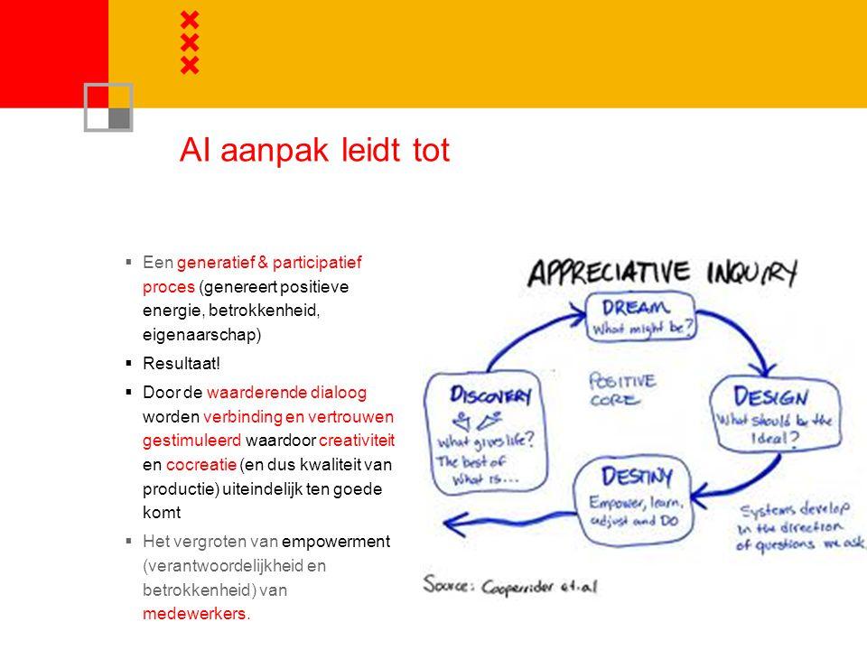 AI aanpak leidt tot Een generatief & participatief proces (genereert positieve energie, betrokkenheid, eigenaarschap)