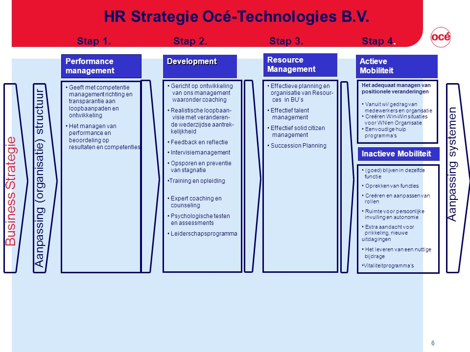 HR Strategie Océ-Technologies B.V.