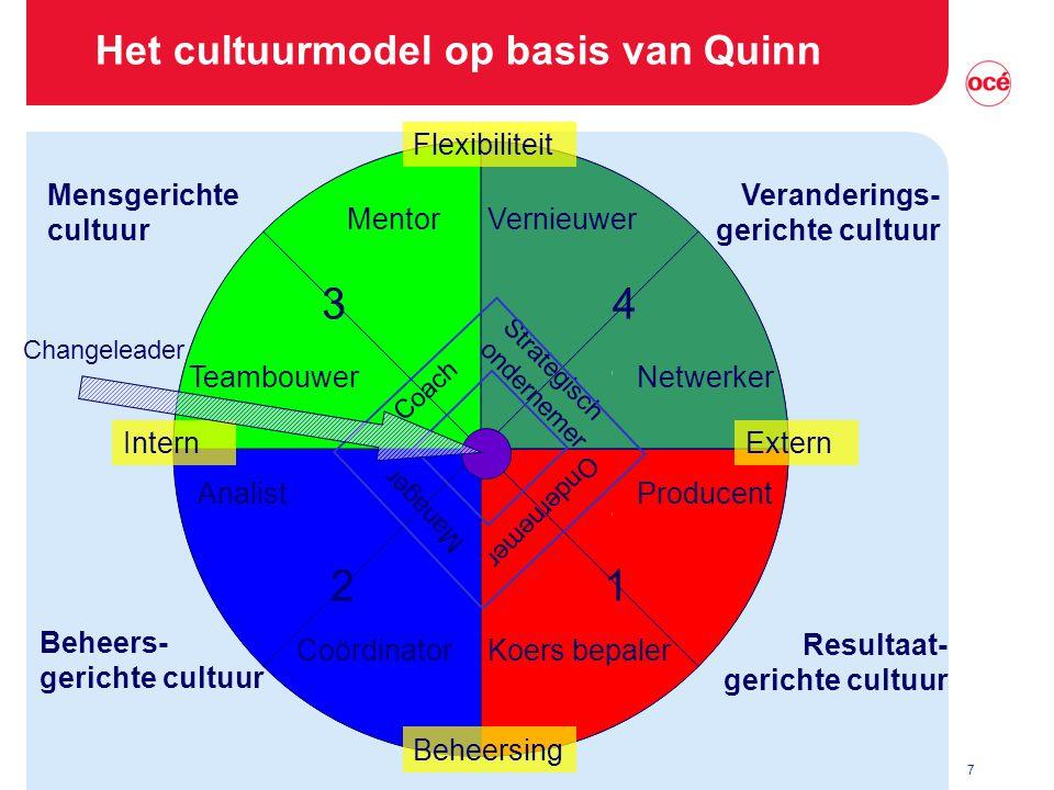Het cultuurmodel op basis van Quinn