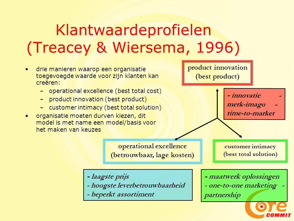 Klantwaardeprofielen (Treacey & Wiersema, 1996)