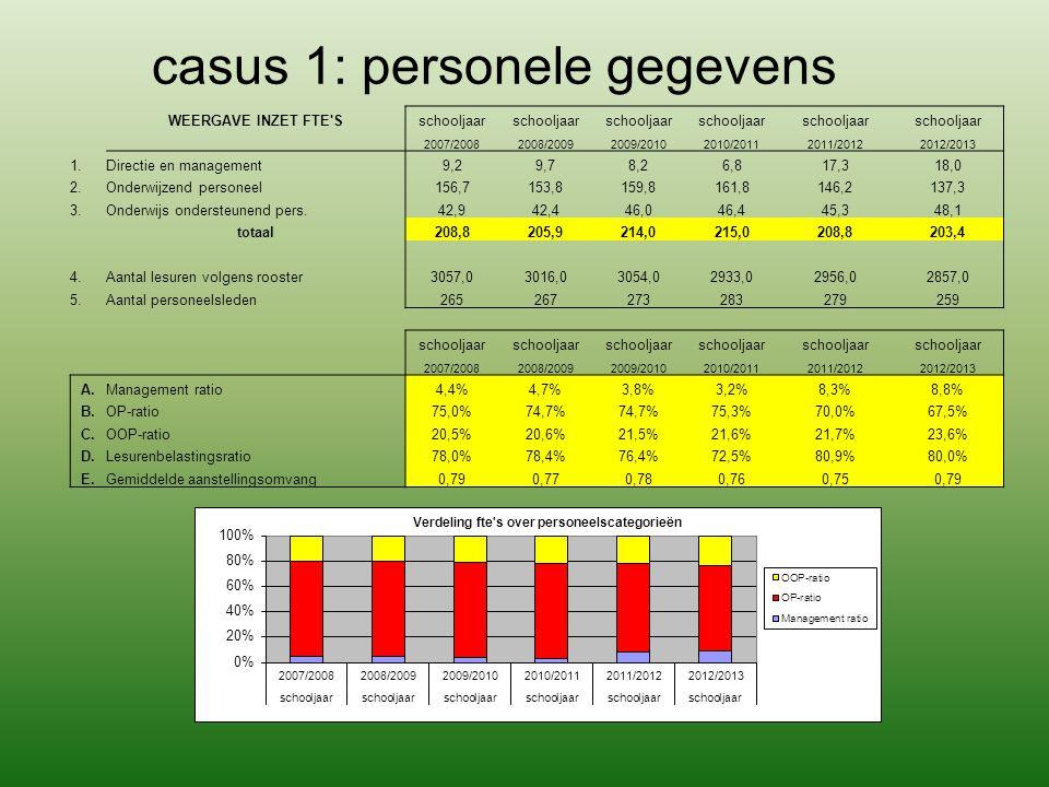 casus 1: personele gegevens