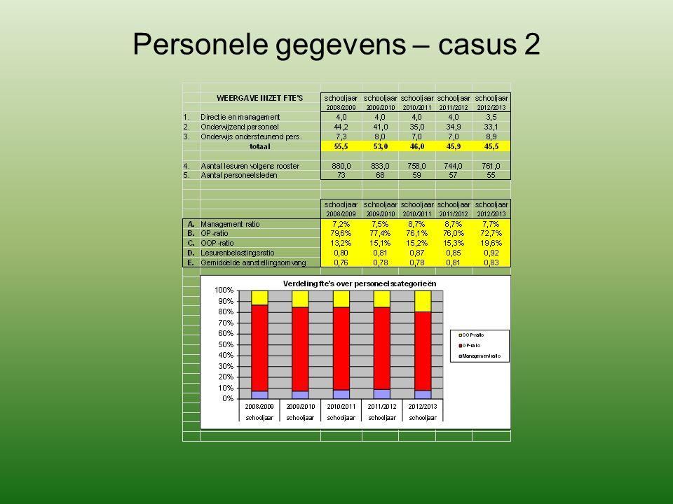 Personele gegevens – casus 2