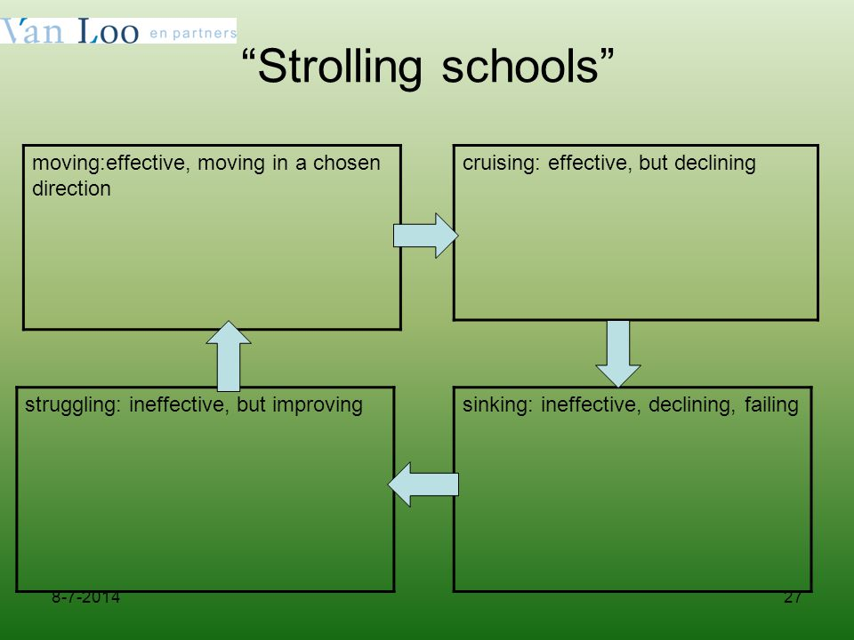 Strolling schools moving:effective, moving in a chosen direction