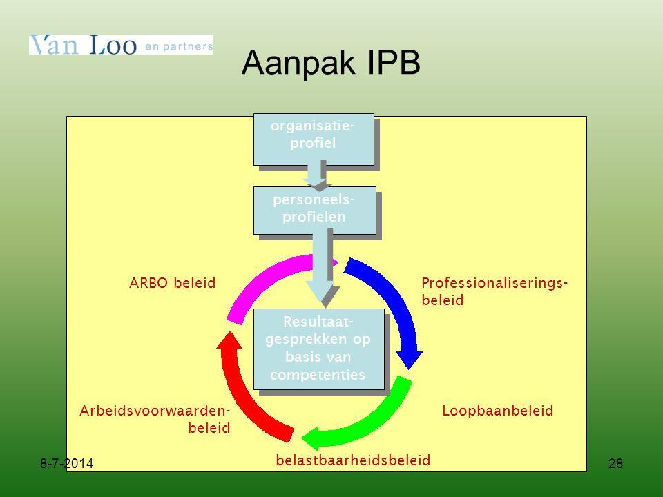 Aanpak IPB organisatie-profiel personeels- profielen