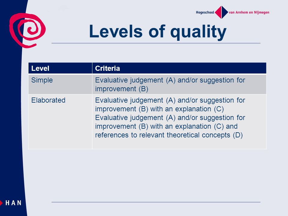 Levels of quality Level Criteria Simple