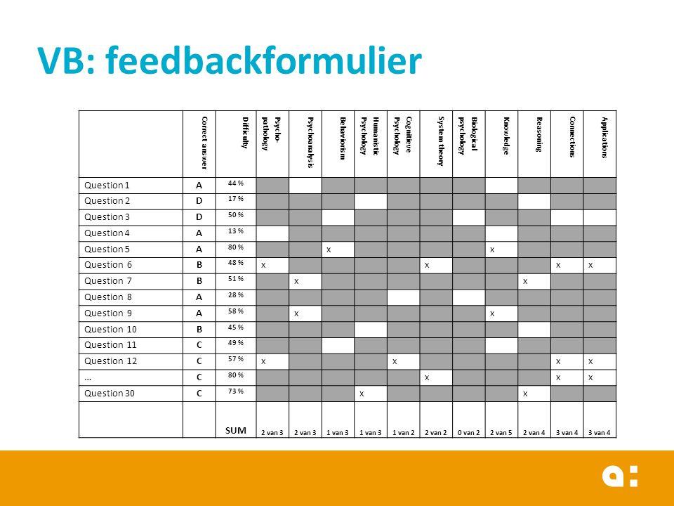 VB: feedbackformulier