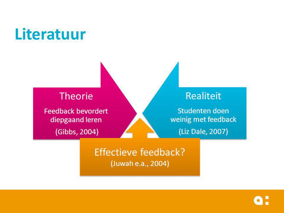 Literatuur Theorie Realiteit Effectieve feedback