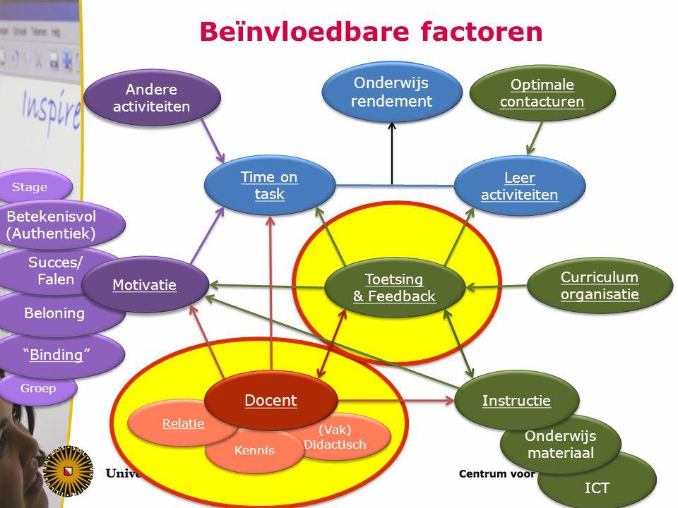 Beïnvloedbare factoren