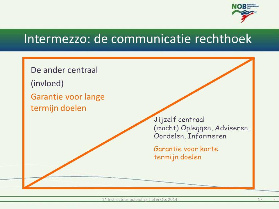 Intermezzo: de communicatie rechthoek