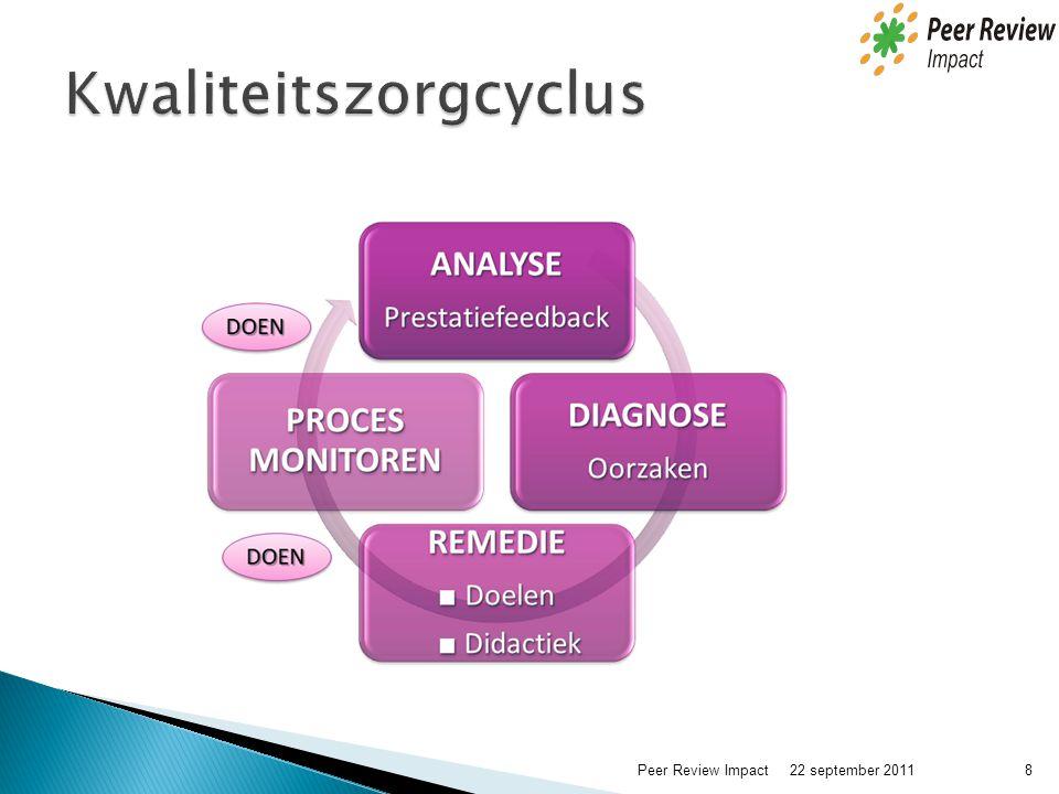 Kwaliteitszorgcyclus