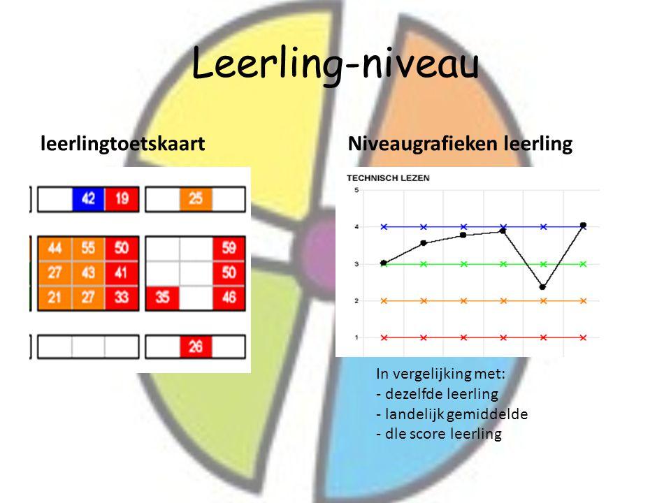 Leerling-niveau leerlingtoetskaart Niveaugrafieken leerling