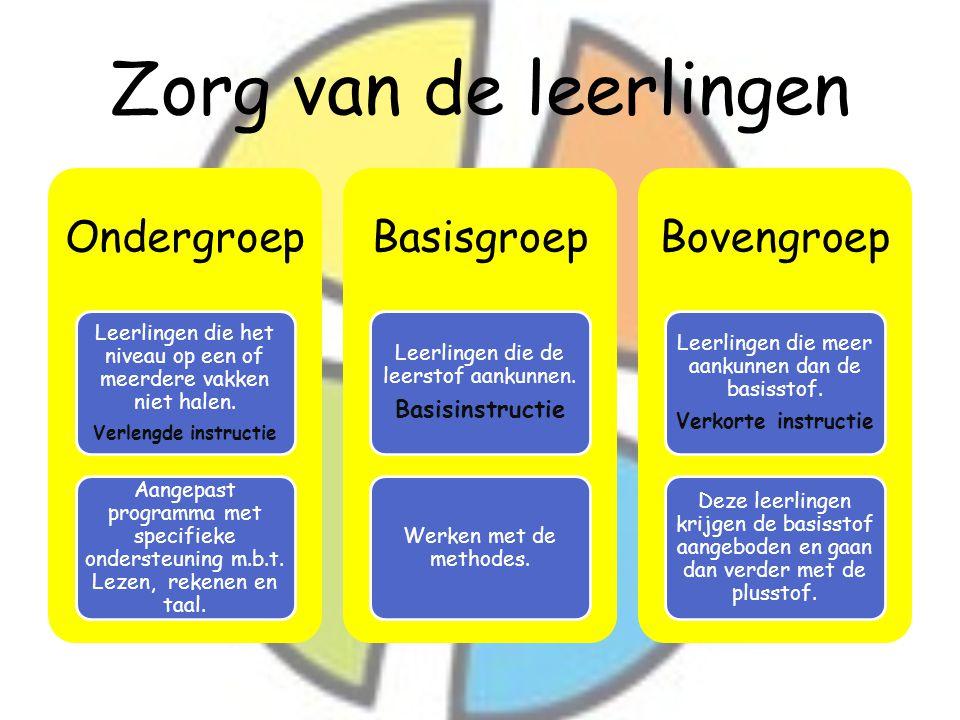 Zorg van de leerlingen Ondergroep Basisgroep Bovengroep