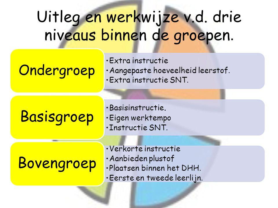 Uitleg en werkwijze v.d. drie niveaus binnen de groepen.