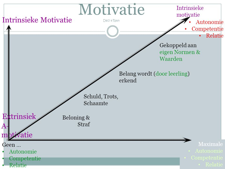 Motivatie Deci & Ryan Intrinsieke Motivatie Extrinsiek A-motivatie