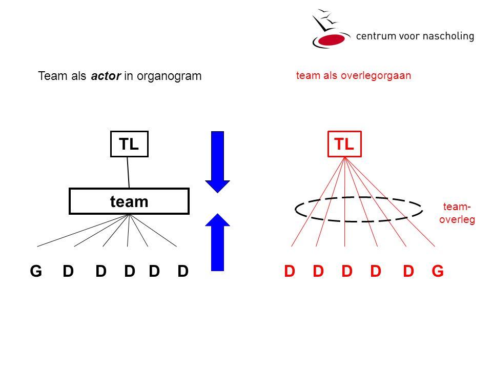 TL TL team G D D D D D D D D D D G Team als actor in organogram