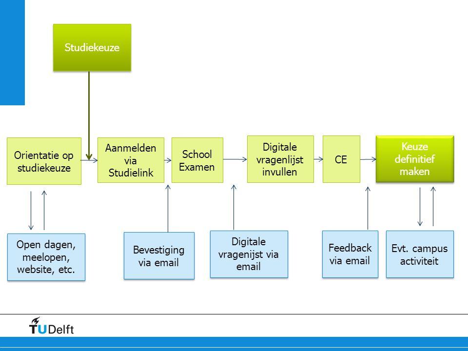 Orientatie op studiekeuze Aanmelden via Studielink School Examen