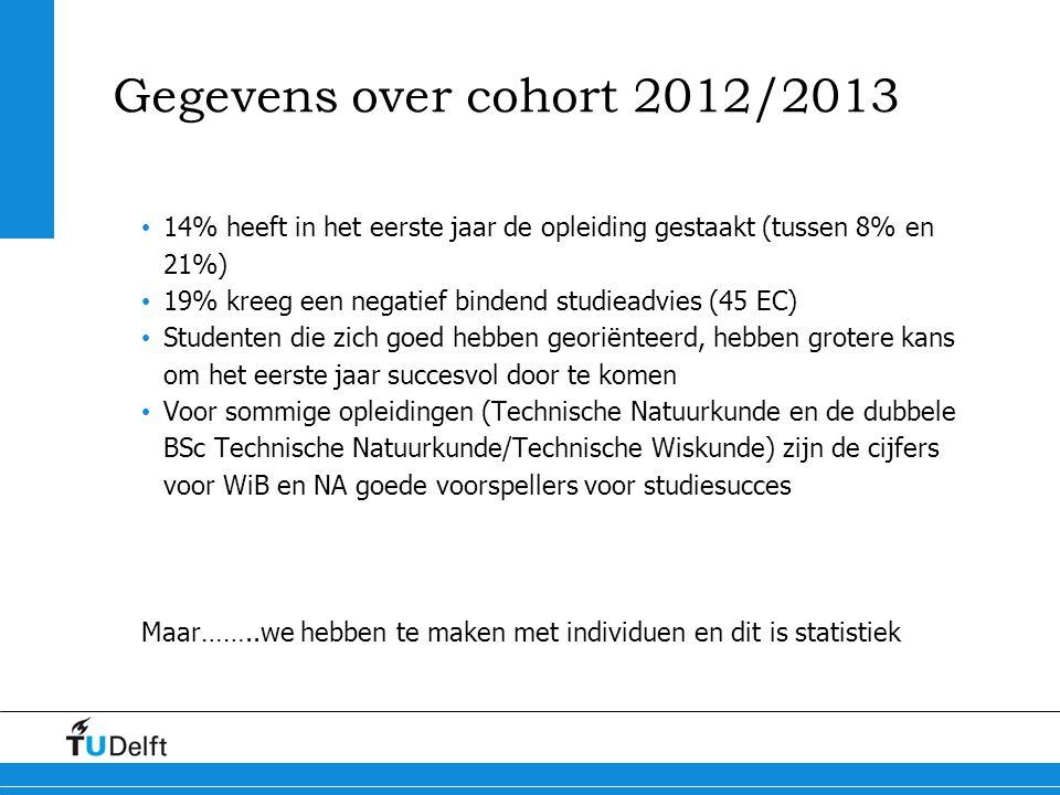 Gegevens over cohort 2012/2013 14% heeft in het eerste jaar de opleiding gestaakt (tussen 8% en 21%)