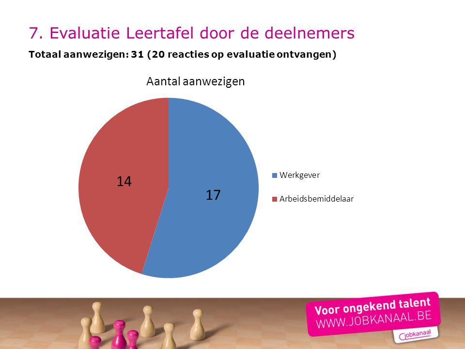 7. Evaluatie Leertafel door de deelnemers