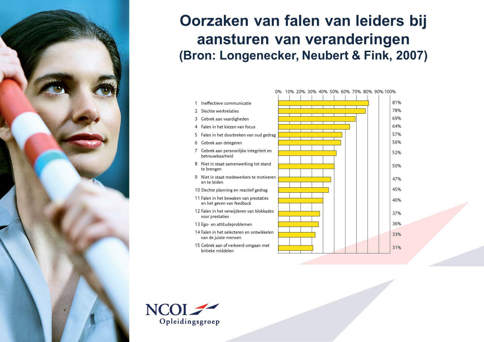 Oorzaken van falen van leiders bij aansturen van veranderingen (Bron: Longenecker, Neubert & Fink, 2007)