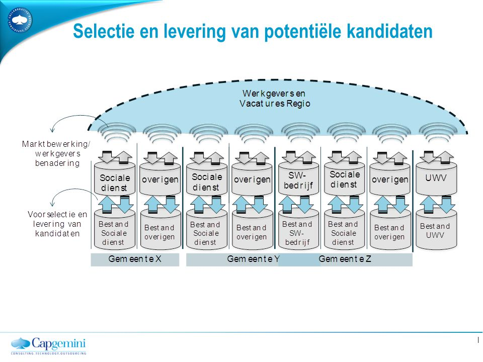 Selectie en levering van potentiële kandidaten
