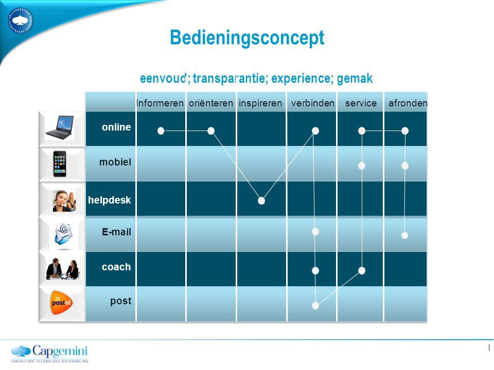 eenvoud; transparantie; experience; gemak