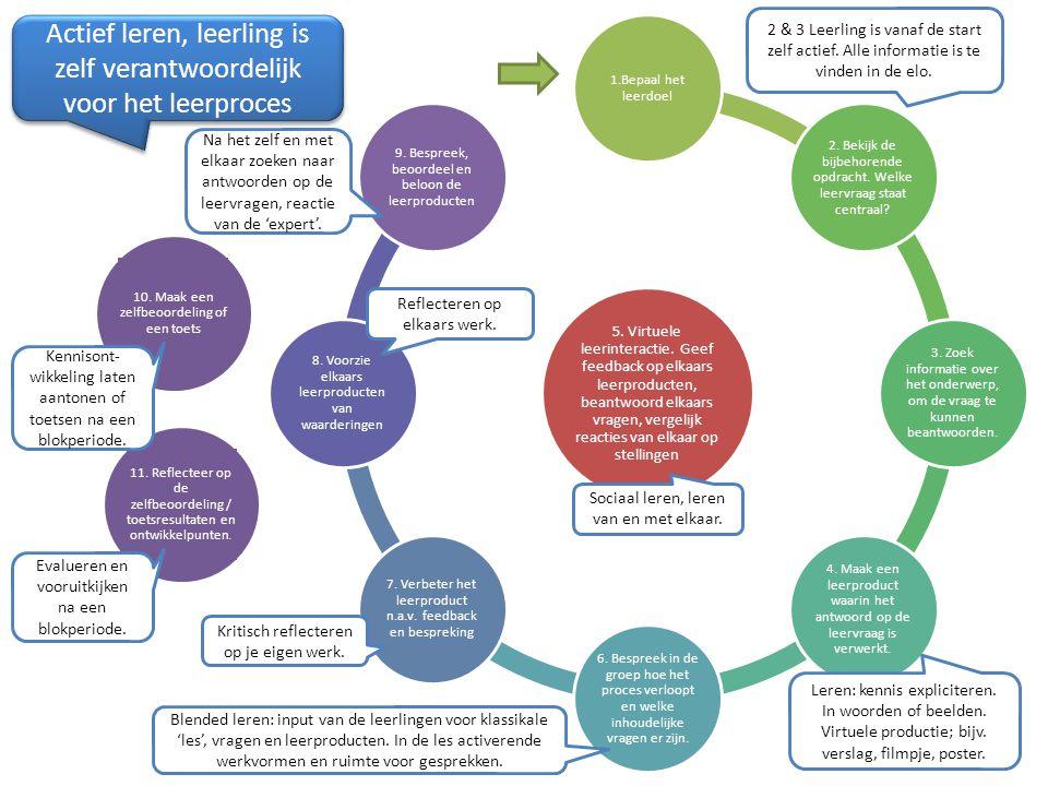 Actief leren, leerling is zelf verantwoordelijk voor het leerproces