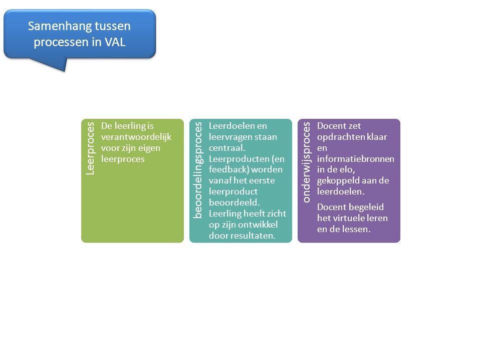 Samenhang tussen processen in VAL