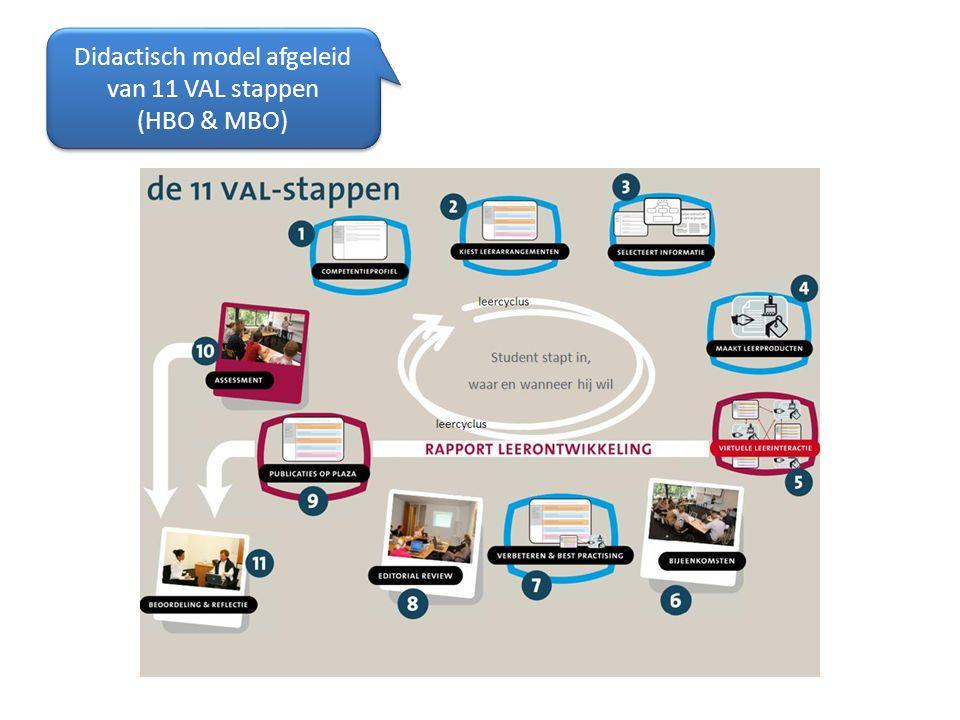 Didactisch model afgeleid van 11 VAL stappen