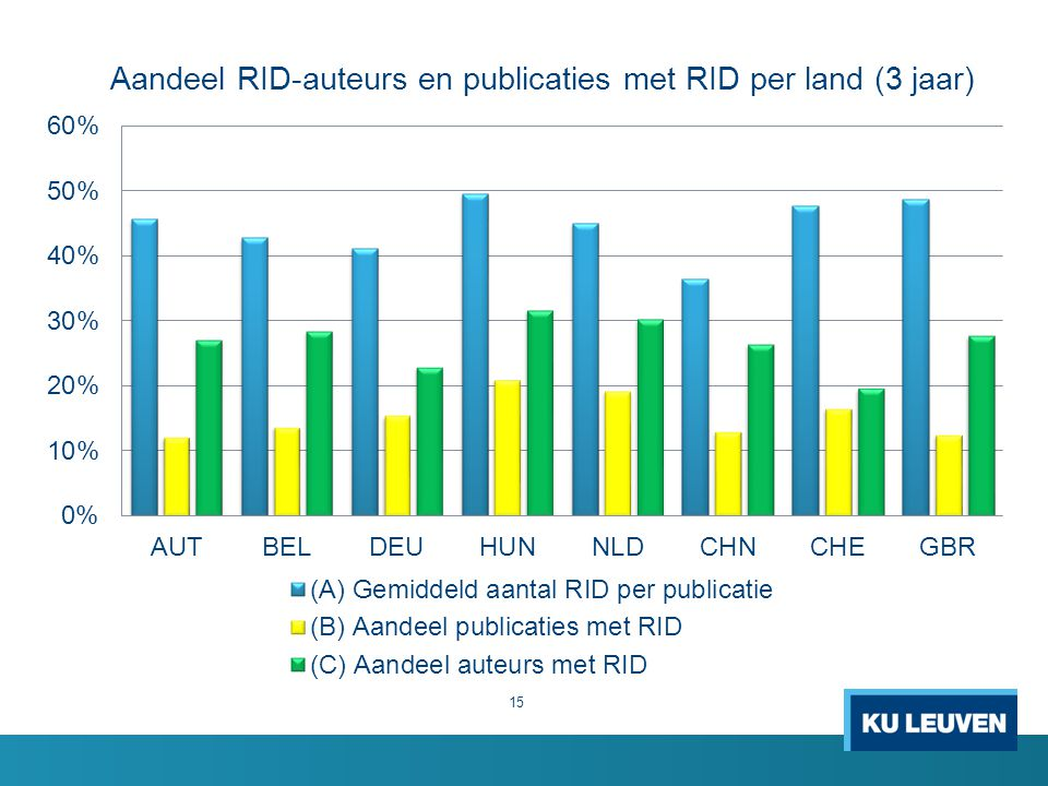 Aandeel RID-auteurs en publicaties met RID per land (3 jaar)