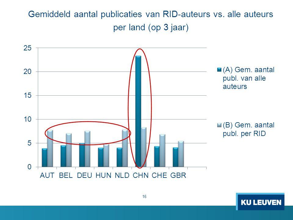 Gemiddeld aantal publicaties van RID-auteurs vs. alle auteurs
