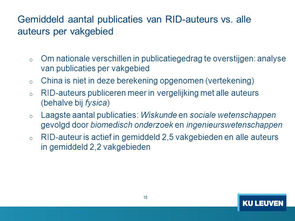 Gemiddeld aantal publicaties van RID-auteurs vs