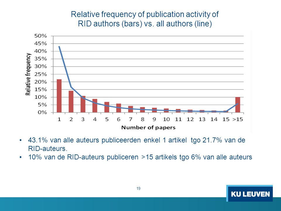 Relative frequency of publication activity of