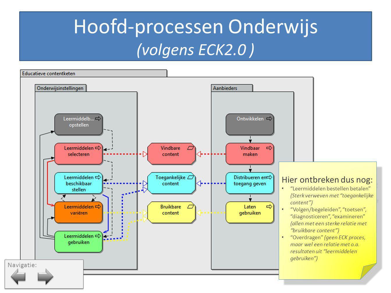 Hoofd-processen Onderwijs (volgens ECK2.0 )