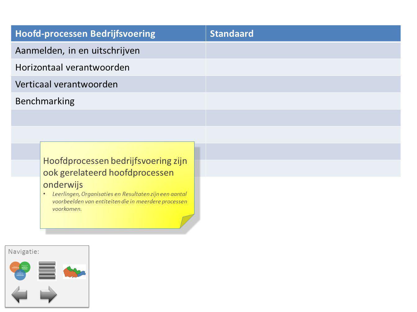 Hoofd-processen Bedrijfsvoering Standaard