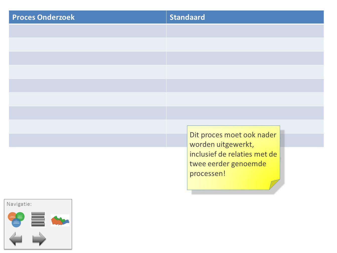 Proces Onderzoek Standaard