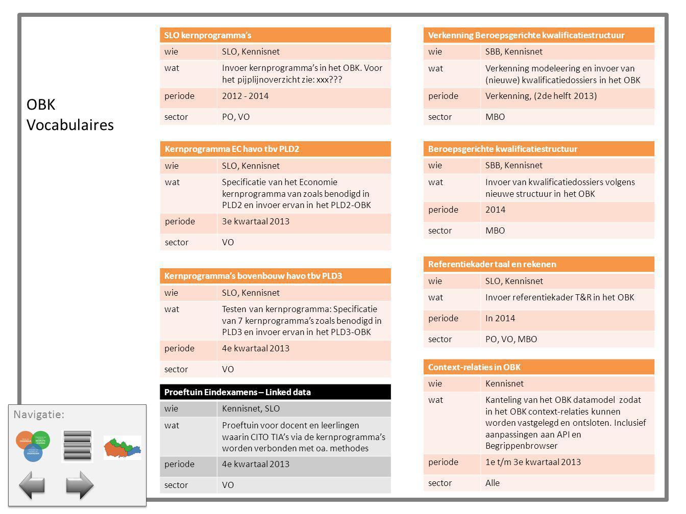 OBK Vocabulaires Navigatie: SLO kernprogramma's wie SLO, Kennisnet wat