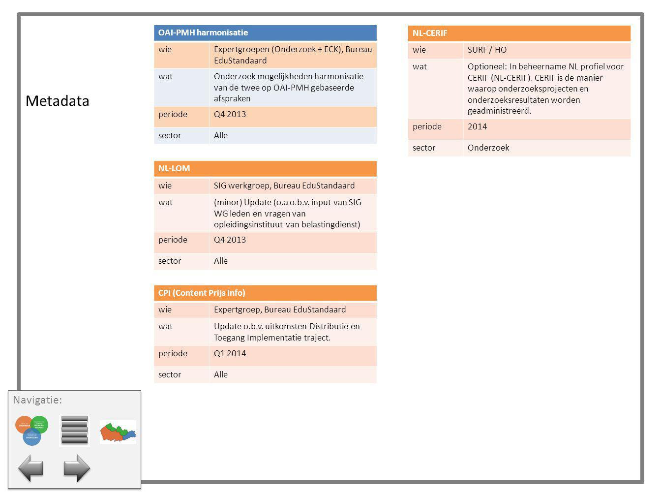 Metadata Navigatie: OAI-PMH harmonisatie wie