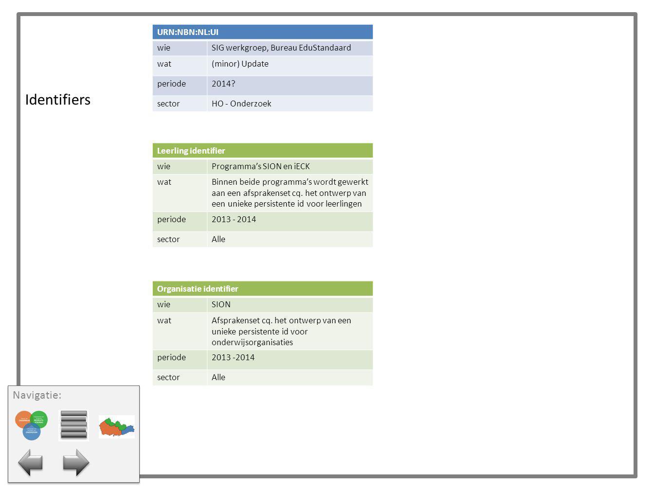 Identifiers Navigatie: URN:NBN:NL:UI wie