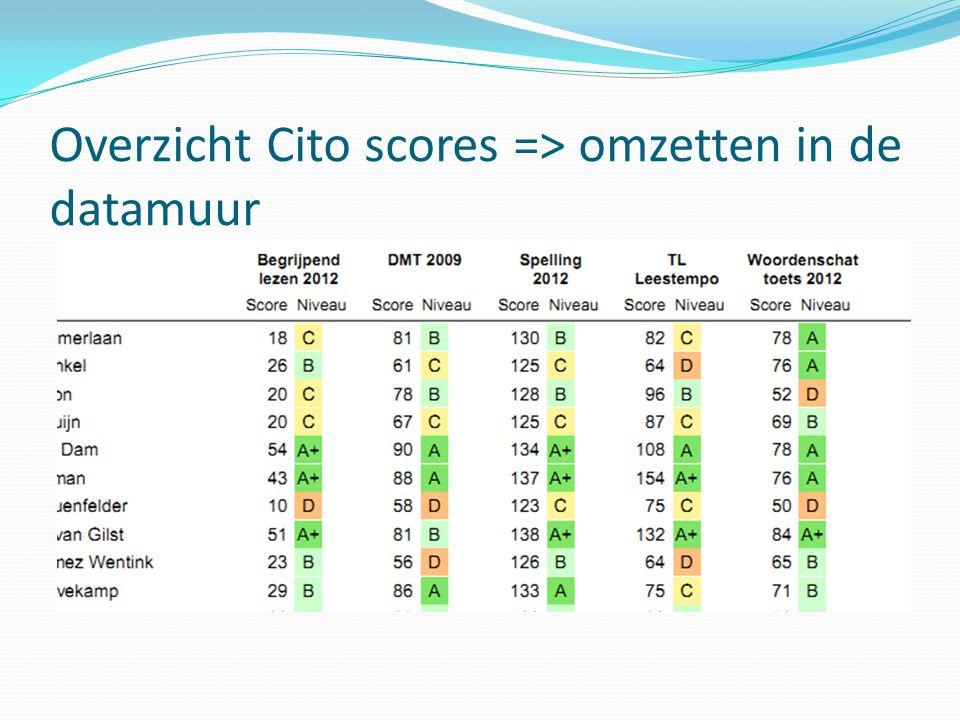 Overzicht Cito scores => omzetten in de datamuur