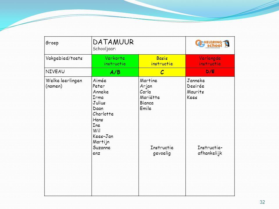 DATAMUUR A/B C Groep Vakgebied/toets Verkorte instructie Basis