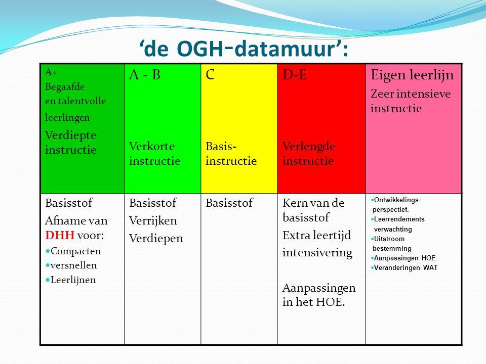 'de OGH-datamuur': A - B C D-E Eigen leerlijn Verdiepte instructie