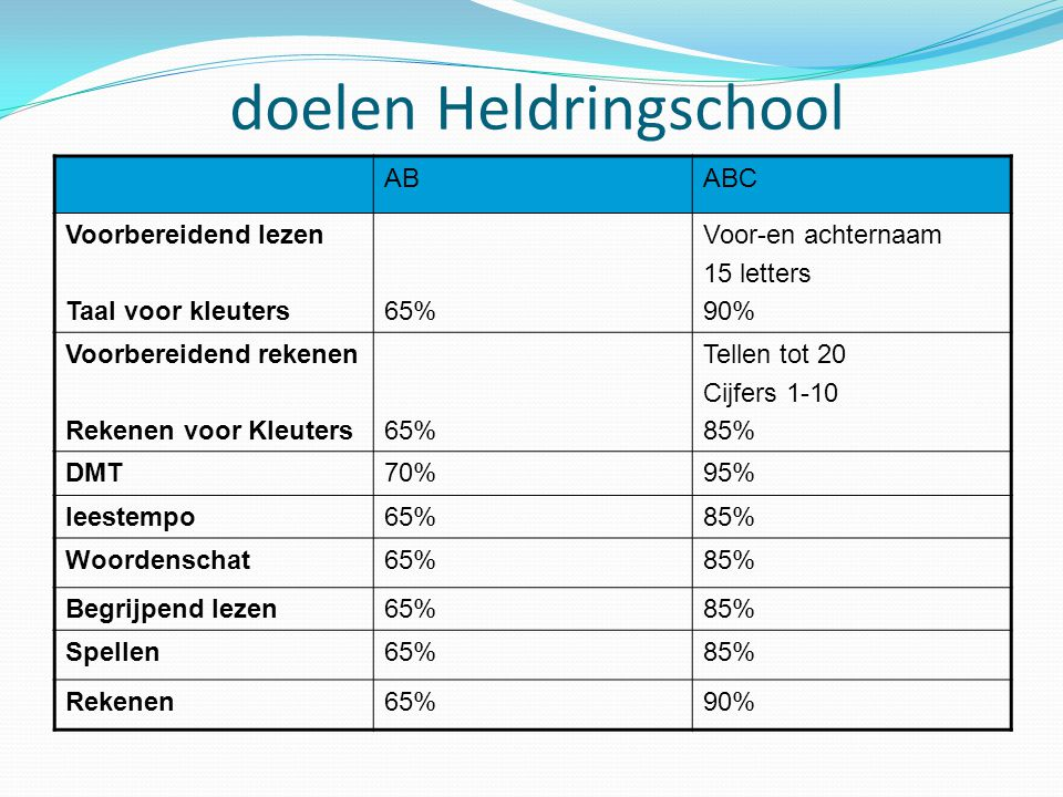 doelen Heldringschool
