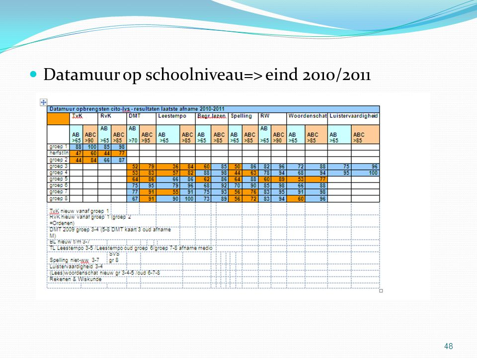 Datamuur op schoolniveau=> eind 2010/2011