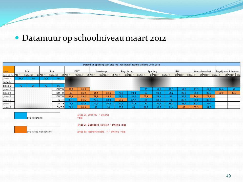 Datamuur opbrengsten cito-lvs - resultaten laatste afname 2011-2012