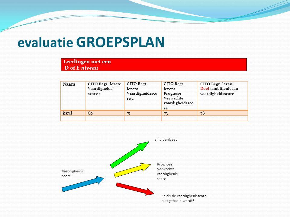 evaluatie GROEPSPLAN Leerlingen met een D of E-niveau Naam karel 69 71