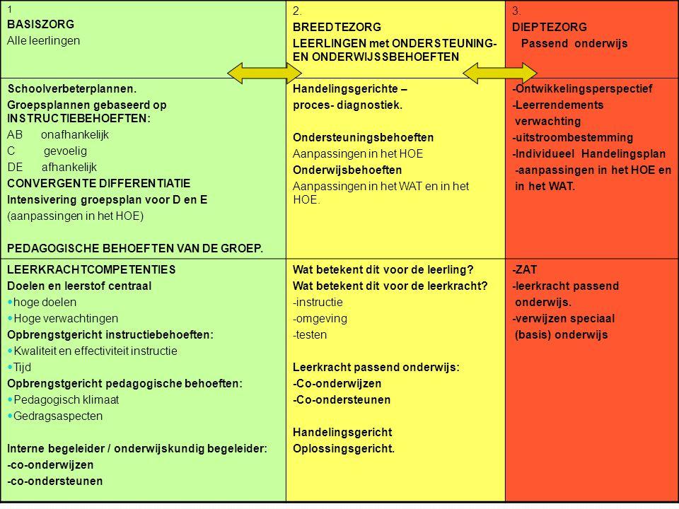 LEERLINGEN met ONDERSTEUNING-EN ONDERWIJSSBEHOEFTEN 3. DIEPTEZORG